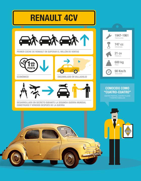 Infografía editorial historia Renault (3)